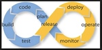 What is DevOps and Why is it Important?